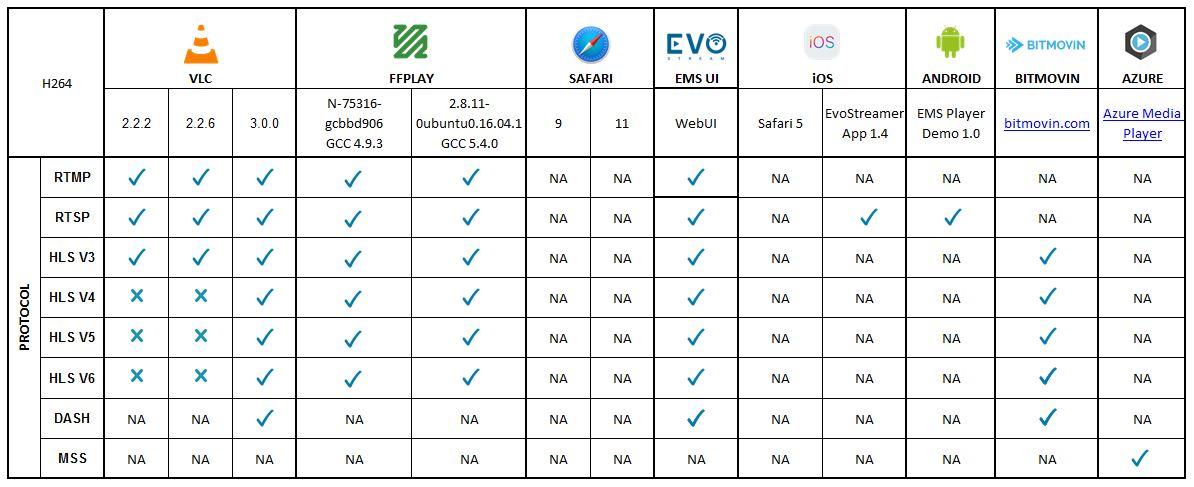 Protocol Support and Specifics | EvoStream